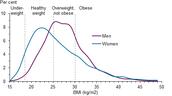 Male and female percentage