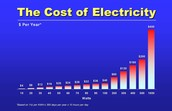 Cost of Electricity WITHOUT solar panels