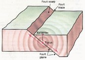 What are Faults?