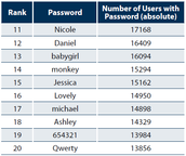 Examples of Strong Passwords