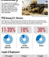 PTSD Among Veterans