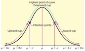 Graphs of Normal Probability Distributions Lesson 1