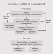 Canada Government System