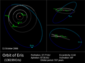 Orbit of Eris