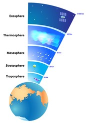 INTERIOR OF THE EARTH, PLATE TECTONICS, EARTH'S ATMOSPHERE, AND EARTH'S MAGNETIC FIELD.