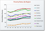 Poverty Rate By State Region