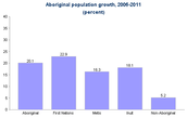First Nations Population Growth