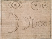 Galileo's Drawing of The Phases of Venus