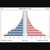 Afghanistan's Demograph 2014