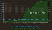 EQ: Has the drug flow into the US gone down since 1971?
