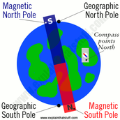 How Earth's magnetic field affects compasses
