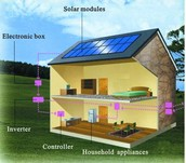 Solar panel on house for electricity