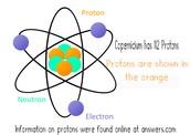 Copernicium Protons
