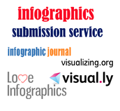 Infographics Submission Service