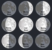 Names of Moon Phases