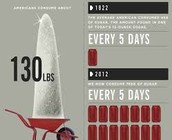 How much you consume.
