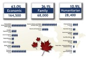 Immigrants who will Contribute to Canada's Economy
