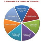 What Makes Up a Financial Plan?