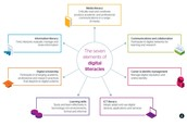Developing students' digital literacies