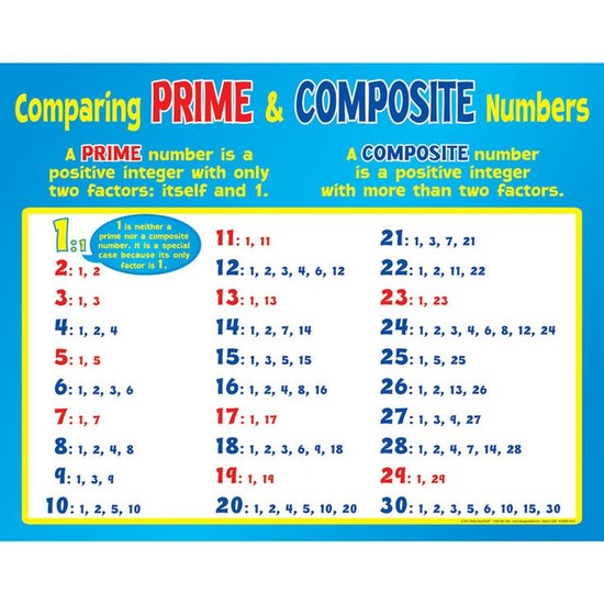 Textbook Lesson 7 2 Prime And Composite Numbers