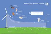 A diagram of how a wind turbine works