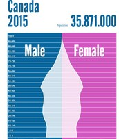 Canada Population Pyramid 2015