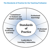 The Back Bone: Ontario College of Teachers' Standards of Practice