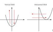 Horizontal and Vertical Shift