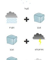 How to make hail.