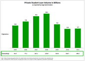 Private student loan venders in billions