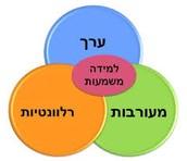 מהי למידה משמעותית?