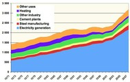 How coal energy is used.