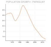 Population and Language