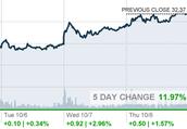 Yahoo is active +1.57%