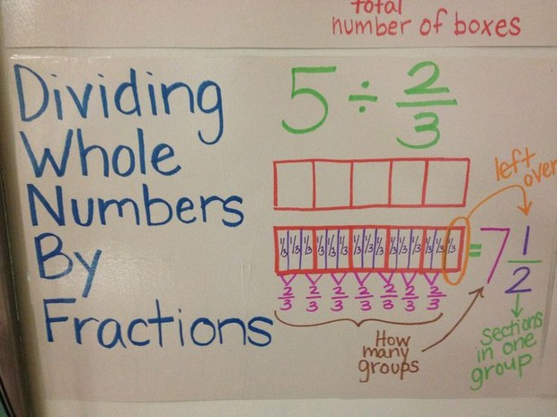 Divide fractions and whole numbers smore textbook lesson 64 divide fractions and whole numbers ccuart Gallery