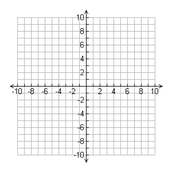Plotting Points - Plot the 4 points below on the graph you just labeled in your notes.