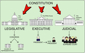 United States Poilitical System/Structure