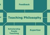 A teaching philsophy to help keep teachers ahead of the learning curve.