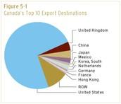 Canada Trade Partners