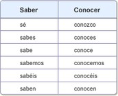 Saber and Conocer present tense conjugation