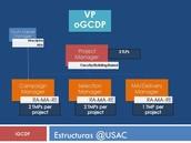 Estructura oGCDP
