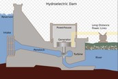Hydroelectric energy is a clean renewable resource that comes from the earth.
