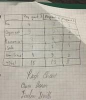 Pugh Chart