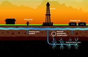 The process of fracking