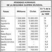COSTE HUMANO DE LA GUERRA