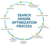 Choosing the right SEO Company for your Business in UK