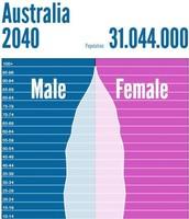 Australia Population Pyramid 2040
