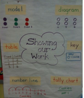 Young Mathematicians Show Their Work