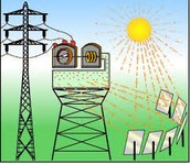 תהליך הפקת אנרגיה חשמלית