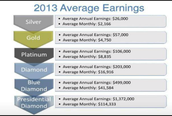 2013 Average Earnings.